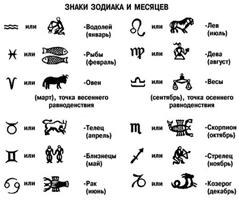 Знаки зодиака и месяцев